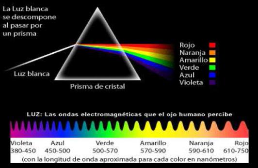 Composición de la luz